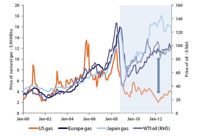 Figure 2: Broken link between energy sources. Source: WB, EIA, presented in Maroy and Koopman 2013, 2
