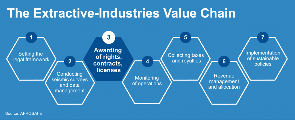 Extractive Industries Value Chain