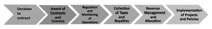 Figure 1: Extractive industries value chain