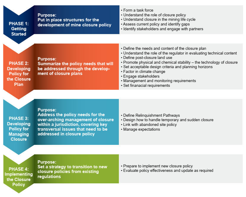 Source: APEC Mine Closure Checklist for Governments