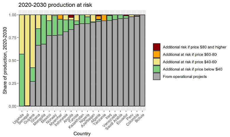 Figure 4: Source: RystadUCube, NRGI calculations (A.Bauer: Global mean production at risk is 14%, median is 10%).